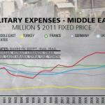 Military vs Education Spending