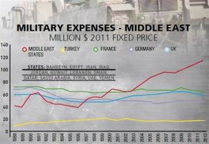 Military vs Education Spending